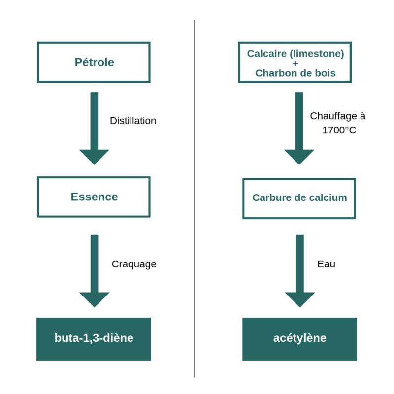 schéma deux méthodes fabrication néoprène