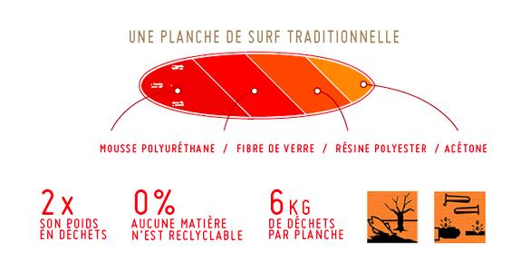 Notox planche de surf explications