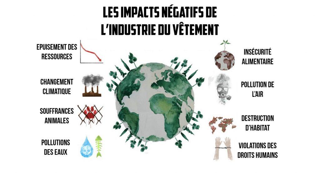 les impacts negatifs de lindustrie du textile - Comment s'habiller éco-responsable en dépensant moins ?