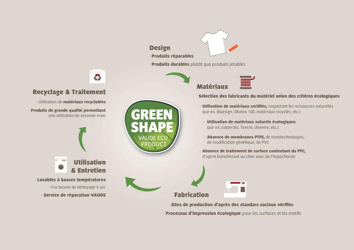 Ceplex green par vaude