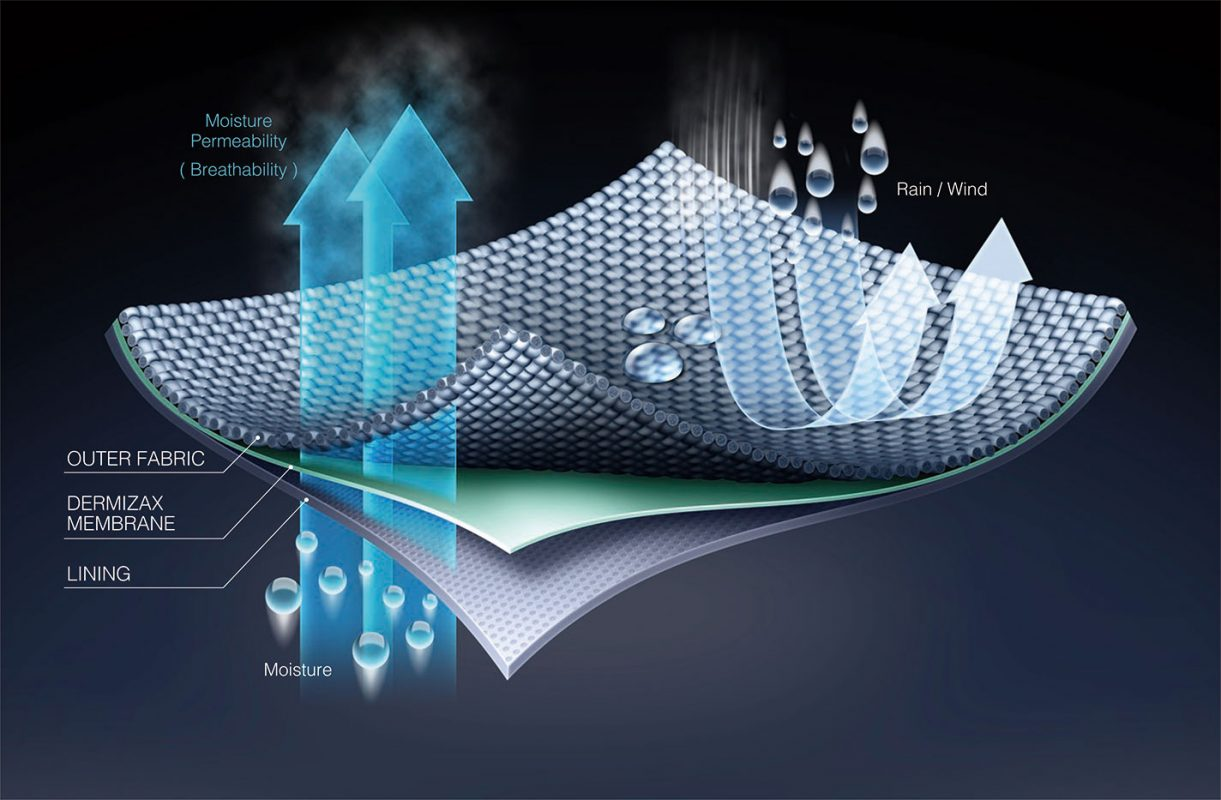 Fonctionnement membrane Dermizax