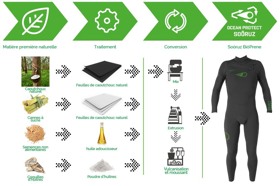 Schéma fabrication combinaison de surf écologique green line sooruz