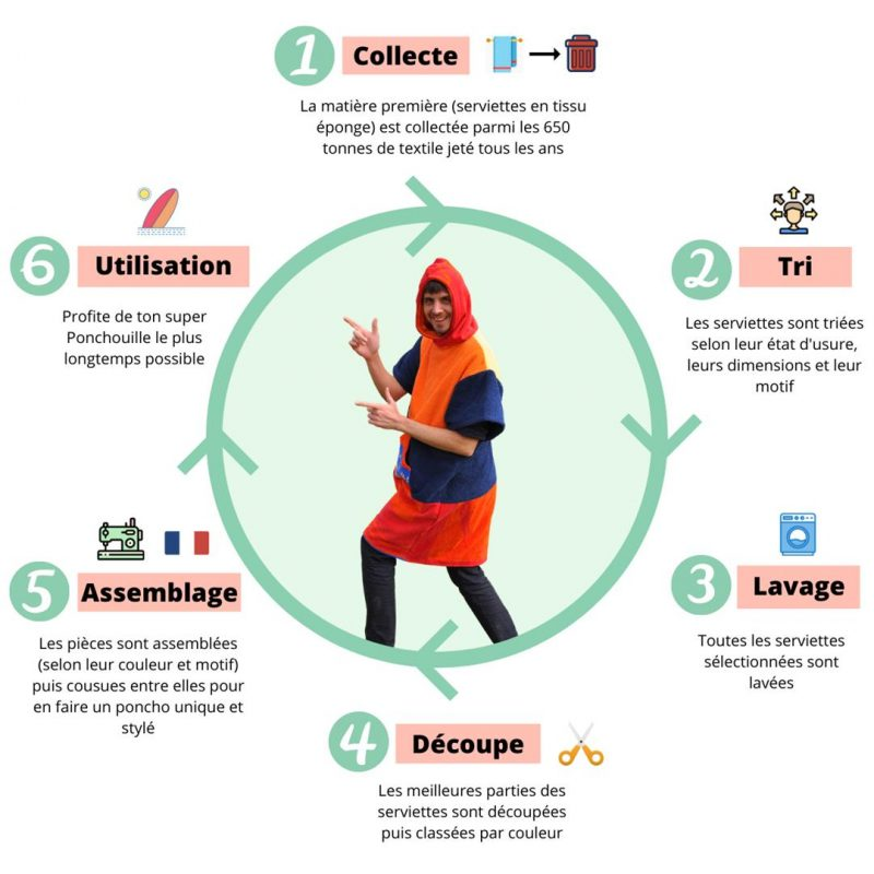 infographie poncho surf ponchouille